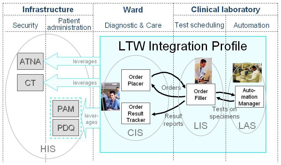 Laboratory Testing Workflow Ihe Wiki