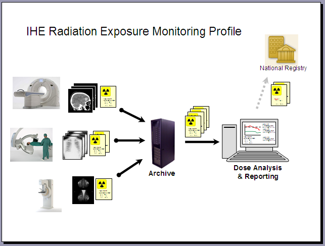 Radiation Exposure Monitoring Ihe Wiki
