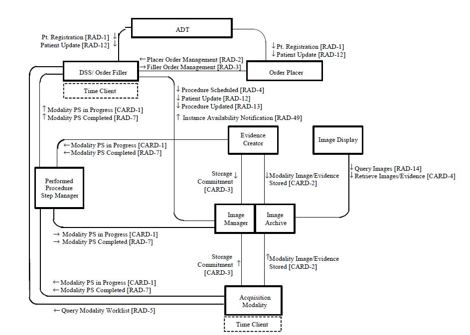 Cardiac Cath Workflow Ihe Wiki