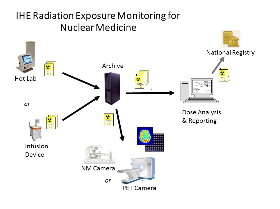 IHE Radiation Exposure Monitoring for Nuclear Medicine.png