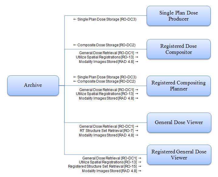 DCOM Actor Diagram V1.3 2013-10-30.jpg