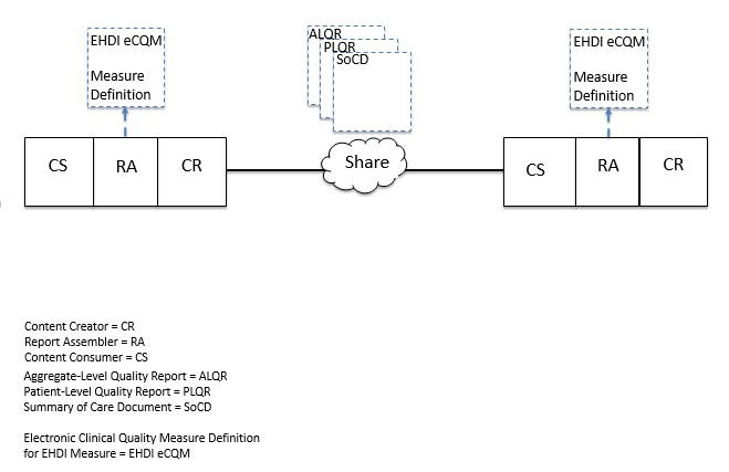 Figure X.1-1-Actor Diagram QME-EH.jpg