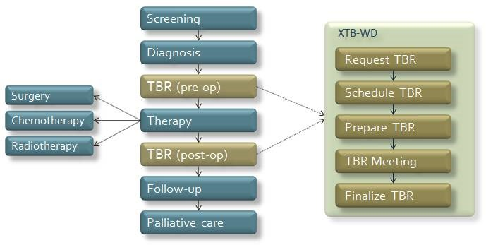 Cross-enterprise Tumor Board Workflow Definition - IHE Wiki