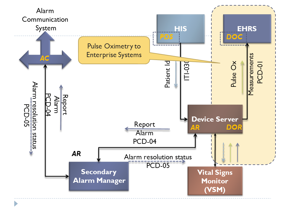 PCD Pulse Oximetry Integration with Clinical Applications - IHE Wiki