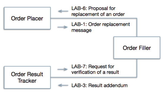 Simple schematic of the new transactions proposed in the LCC