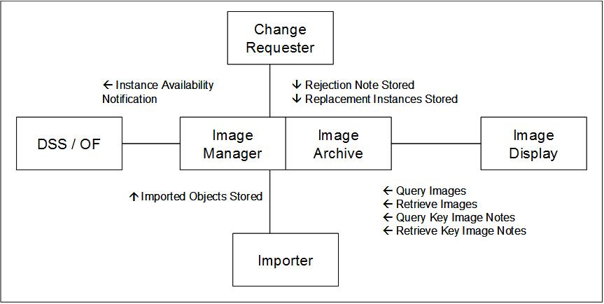 Imaging object change management ihe wiki iocm diagram1g ccuart Choice Image