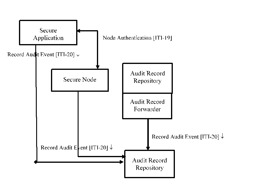 Audit Trail and Node Authentication - IHE Wiki