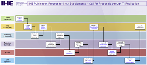 New supplement publication process
