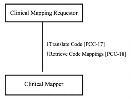 CMAP actortransaction.png