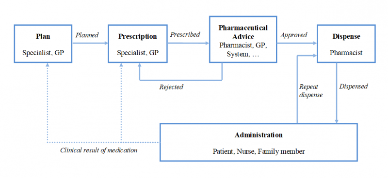 The Pharmacy process