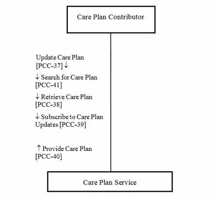 Dynamic Care Planning IHE Wiki – Care Plan