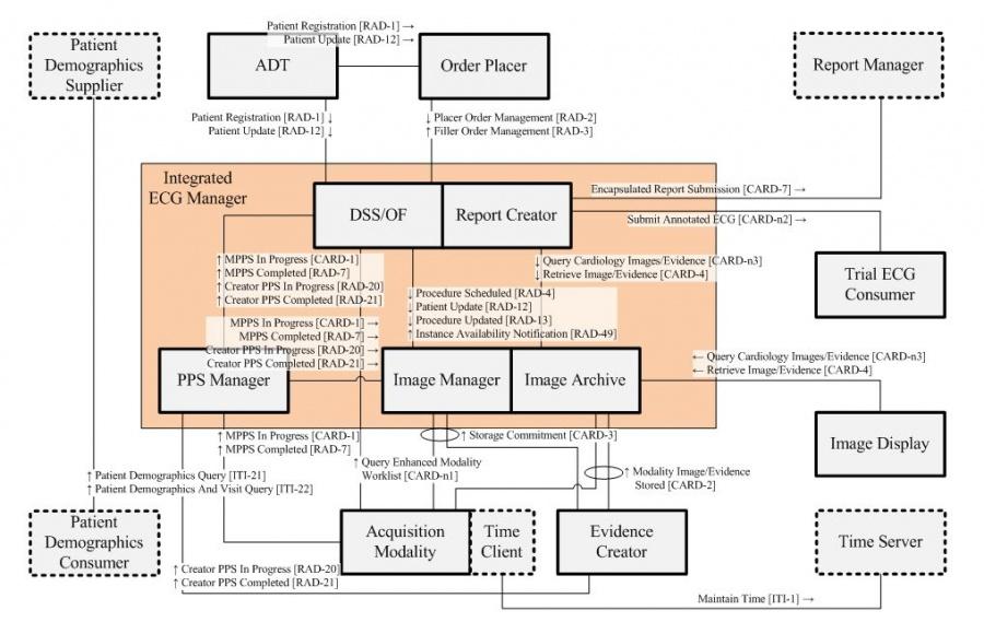 Resting Ecg Workflow Ihe Wiki