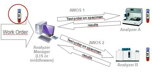 Laboratory Analytical Workflow Profile Ihe Wiki