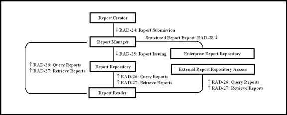 Radiology departmental information systems that manage Radiology Reports