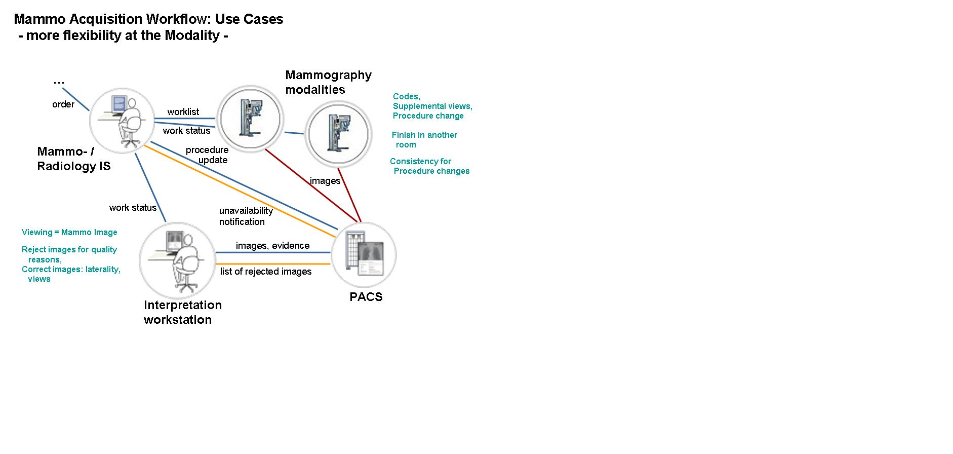 Mammography Acquisition Workflow Ihe Wiki