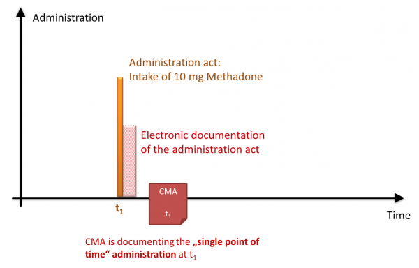 CMA SinglePointOfTime Administration.png