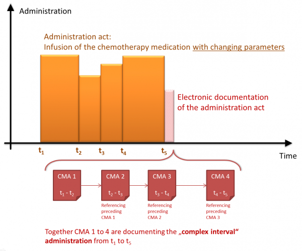 CMA ComplexInterval Administration.png
