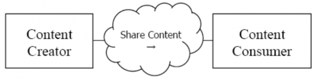 PCC Share Content Diagram.png