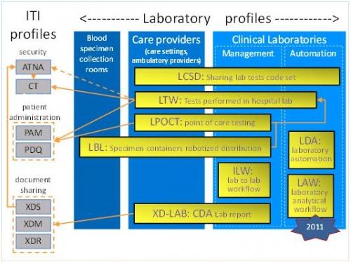 Laboratory Ihe Wiki