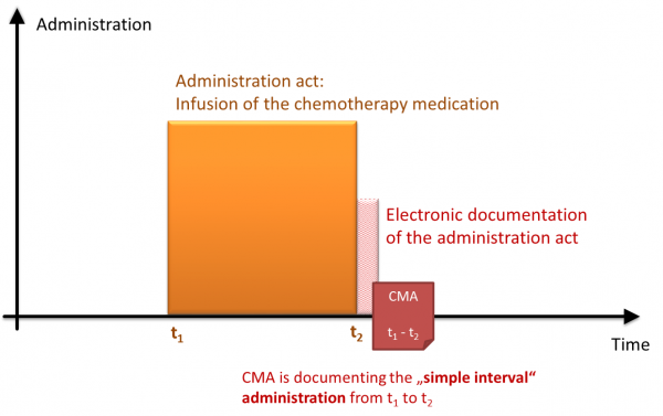 CMA SimpleInterval Administration.png