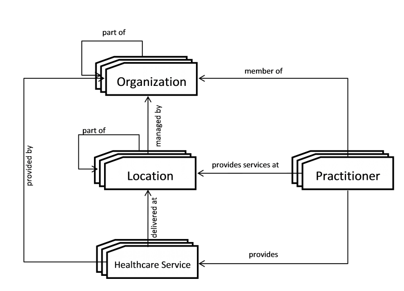 mCSD Top-Level Relationships between Care Services Entities