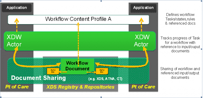 XDW architecture.PNG